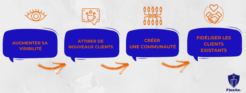 Agence de Community Management Flexito Marketing